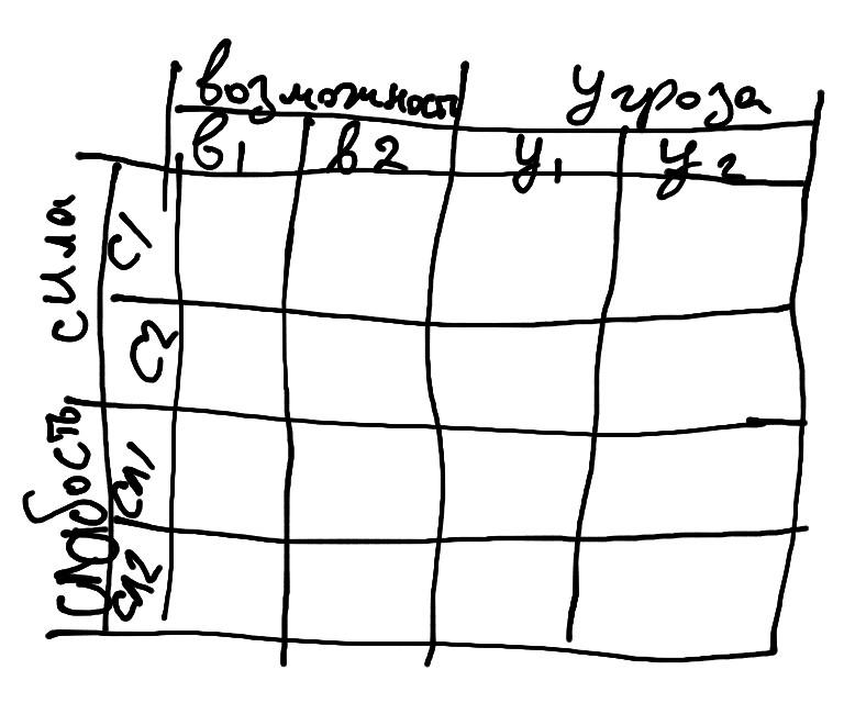 Образец таблицы для SWOT-анализа